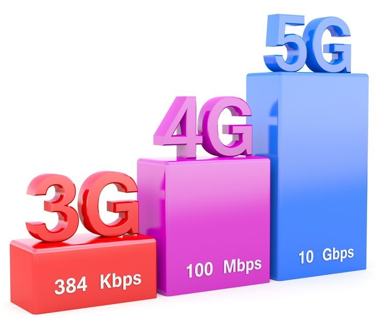 5g speeds what is 5g